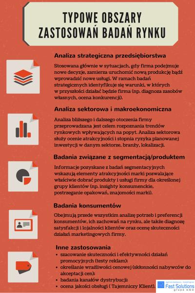 Typowe obszary badań rynkowych