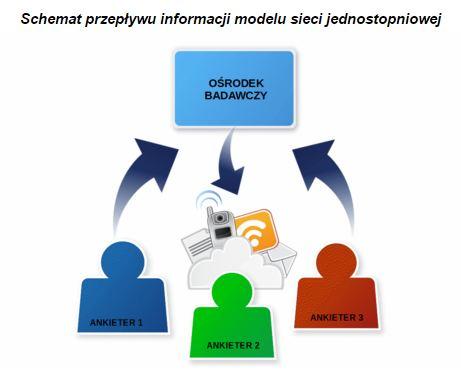 realizacja ikoordynacja badań terenowych