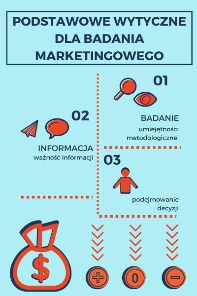 wytyczne badania marketingu