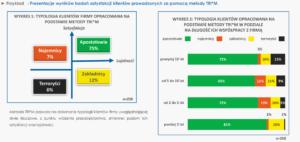 badania satysfakcji klientów wskaźniki